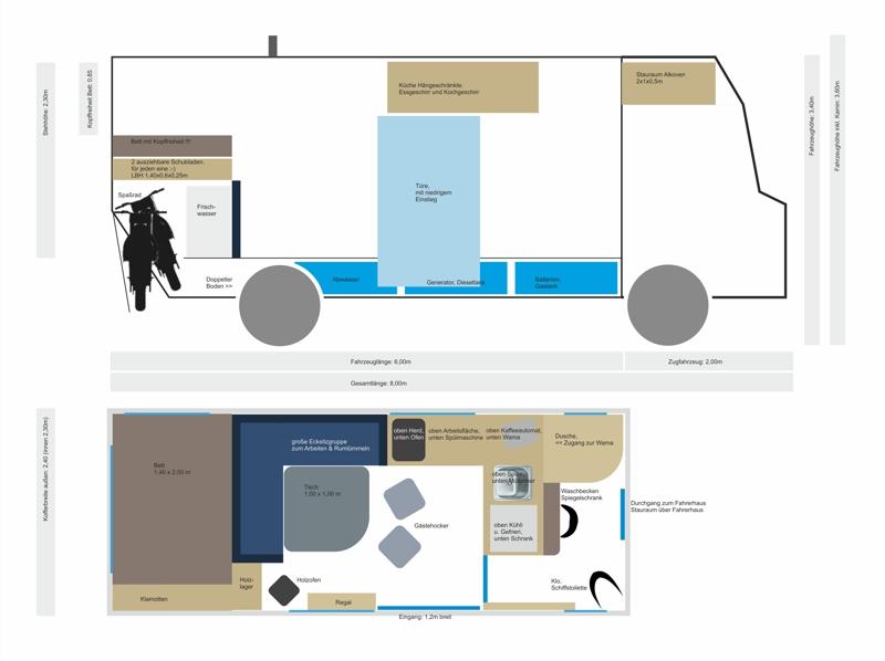 perfektes Wohnmobil Plan